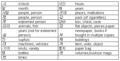 Classifiers markers for counting it started with hangul for the above mentioned classfiers sino korean numbers can also be used for numbers 20 and above therefore one can encounter 60 bottles as either m4hsunfo