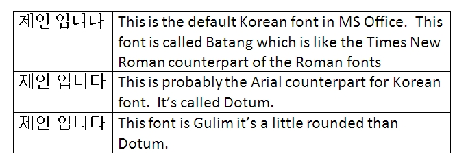 Korean Font – It Started with Hangul